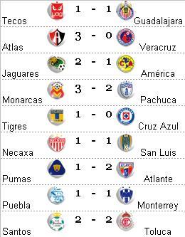 Estadísticas Fútbol Mexicano  97c97a018dfc7